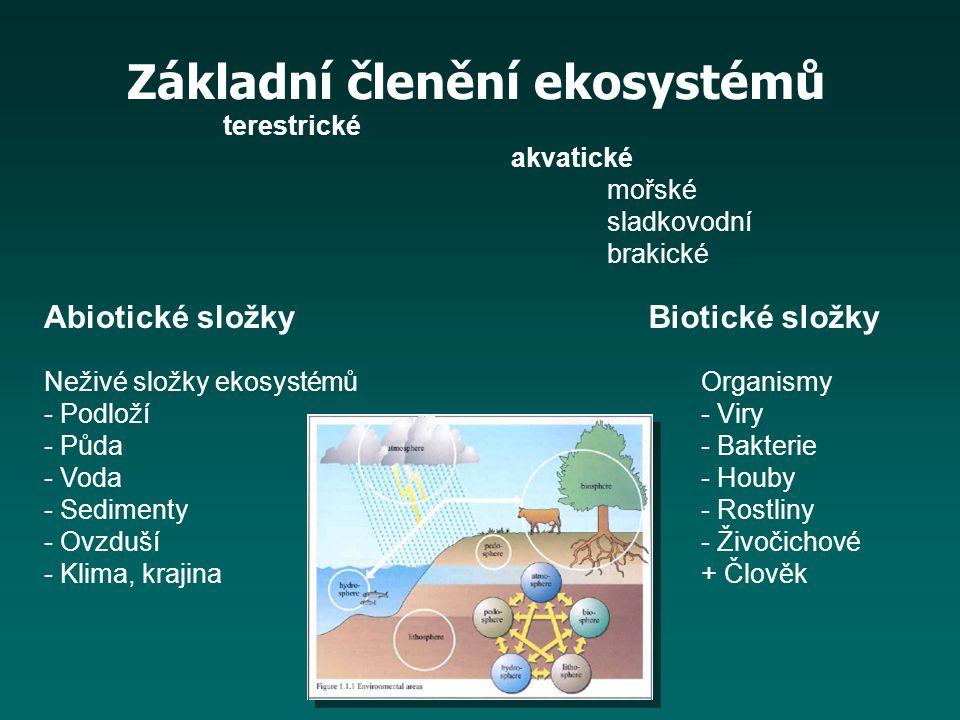 Neživé složky ekosystémů - Podloží - Půda - Voda - Sedimenty - Ovzduší - Klima, krajina Organismy - Viry - Bakterie - Houby - Rostliny - Živočichové +