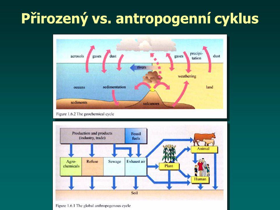 Přirozený vs. antropogenní cyklus