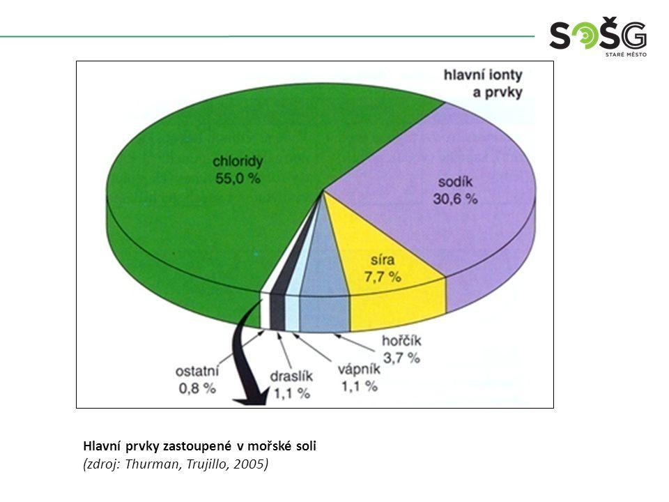 Hlavní prvky zastoupené v mořské soli (zdroj: Thurman, Trujillo, 2005)
