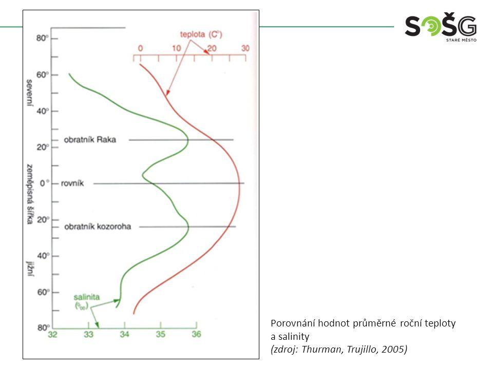 Porovnání hodnot průměrné roční teploty a salinity (zdroj: Thurman, Trujillo, 2005)