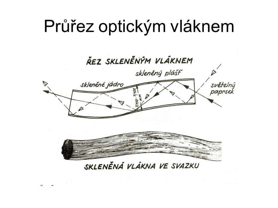 Průřez optickým vláknem