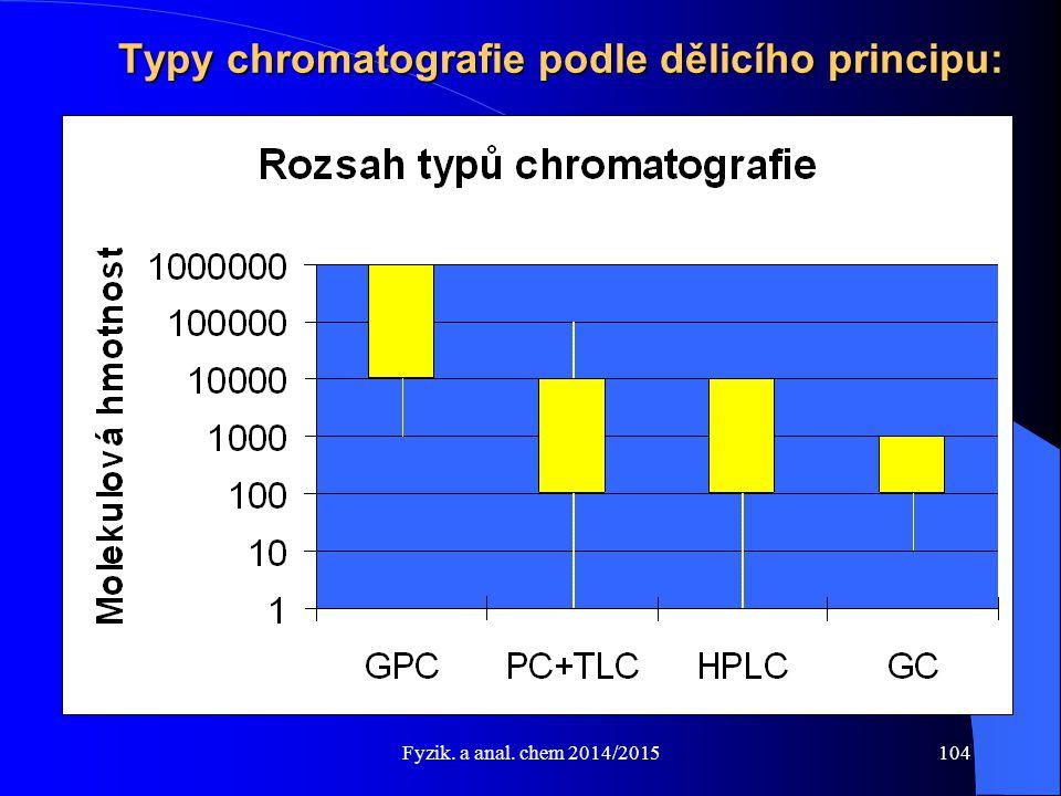 Fyzik. a anal. chem 2014/2015 Typy chromatografie podle dělicího principu: 104