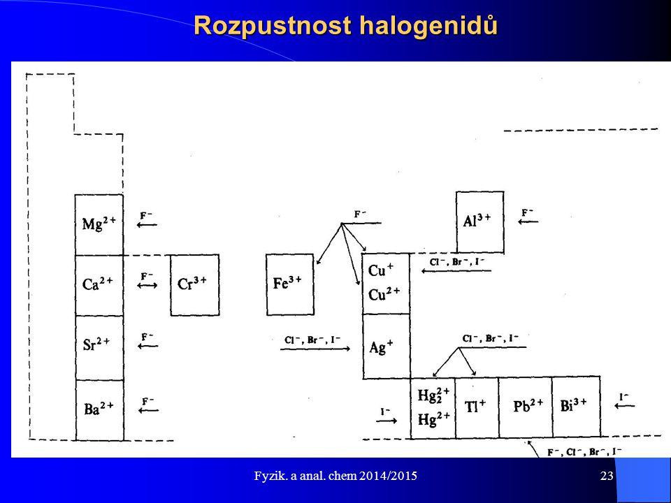 Fyzik. a anal. chem 2014/2015 Rozpustnost halogenidů 23