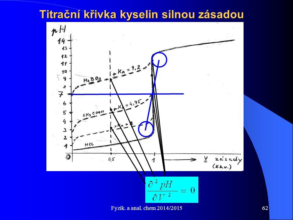 Fyzik. a anal. chem 2014/2015 Titrační křivka kyselin silnou zásadou 62