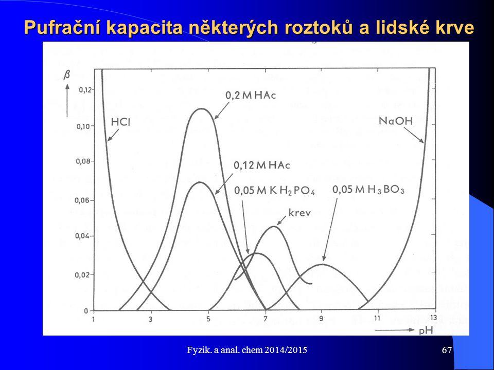 Fyzik. a anal. chem 2014/2015 Pufrační kapacita některých roztoků a lidské krve 67