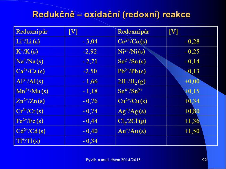 Fyzik. a anal. chem 2014/2015 Redukčně – oxidační (redoxní) reakce Redoxní pár [V]Redoxní pár[V] Li + /Li (s)- 3,04Co 2+ /Co (s)- 0,28 K + /K (s)-2,92