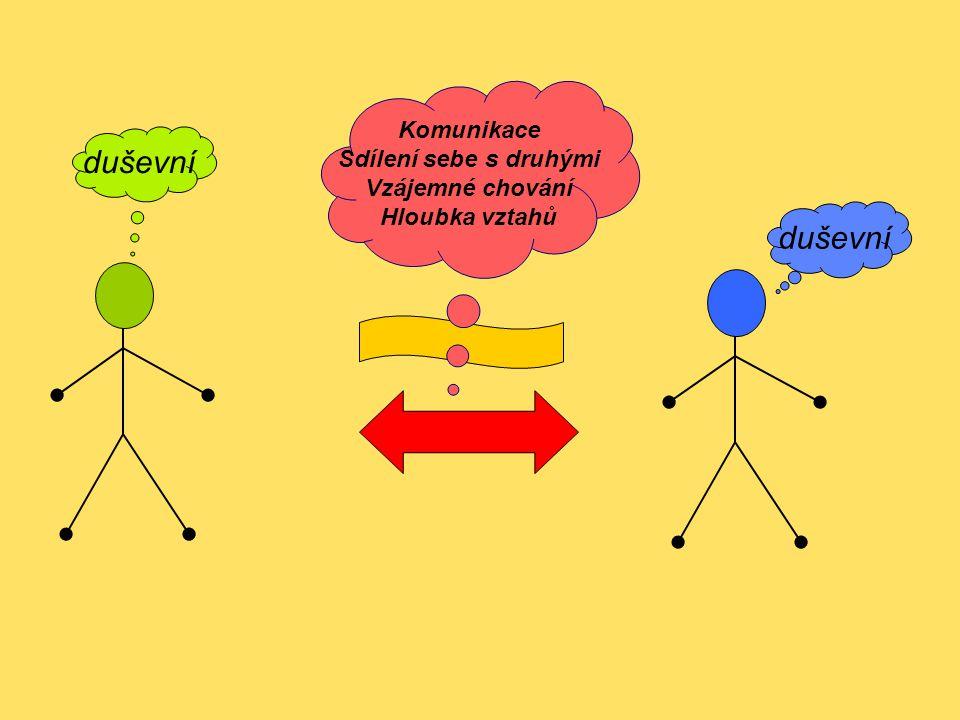duševní Komunikace Sdílení sebe s druhými Vzájemné chování Hloubka vztahů