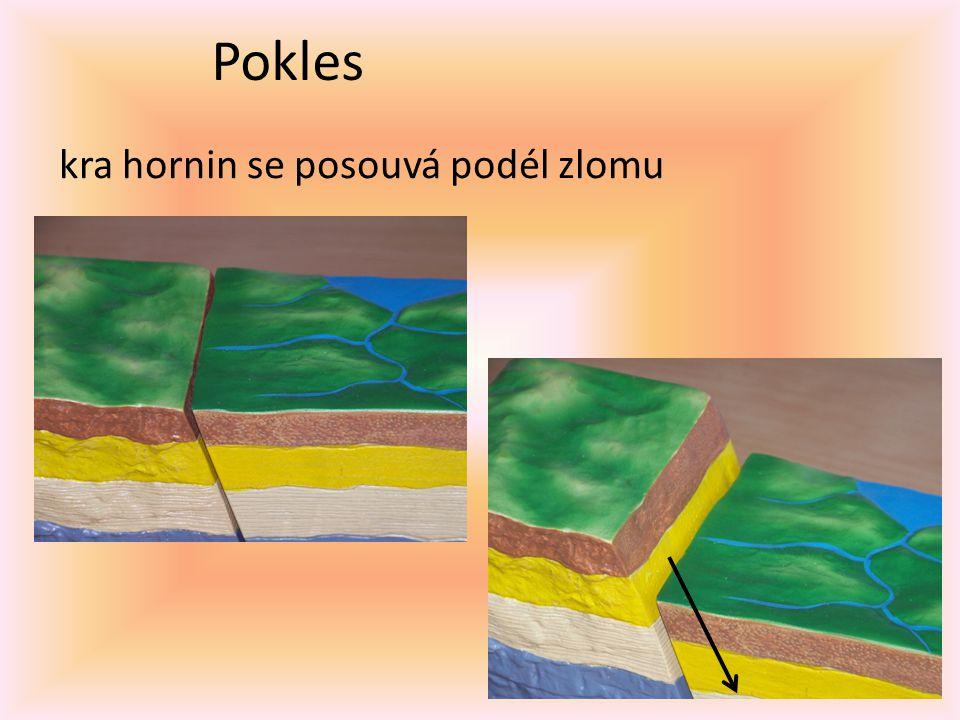 Horizontální posun kry se posunují ve stejné výši v opačném směru