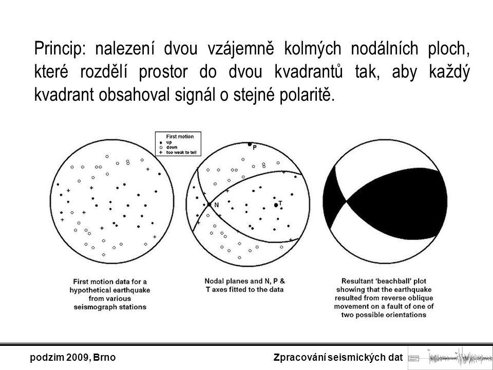 Princip: nalezení dvou vzájemně kolmých nodálních ploch, které rozdělí prostor do dvou kvadrantů tak, aby každý kvadrant obsahoval signál o stejné pol