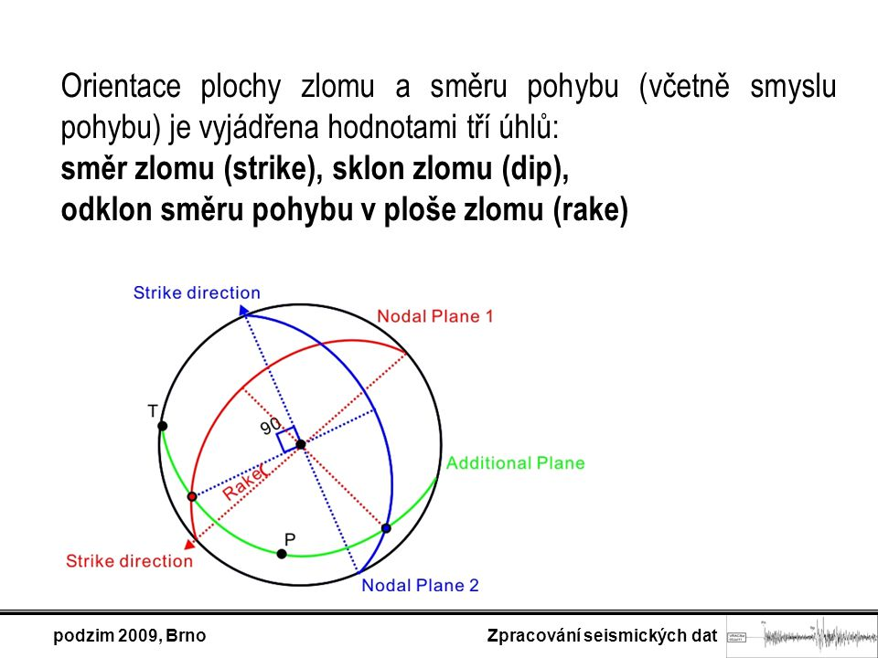 Orientace plochy zlomu a směru pohybu (včetně smyslu pohybu) je vyjádřena hodnotami tří úhlů: směr zlomu (strike), sklon zlomu (dip), odklon směru poh