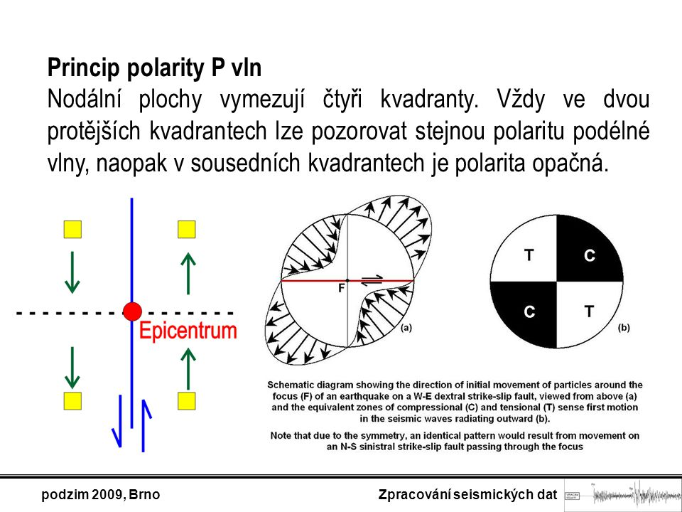 Princip polarity P vln Nodální plochy vymezují čtyři kvadranty. Vždy ve dvou protějších kvadrantech lze pozorovat stejnou polaritu podélné vlny, naopa