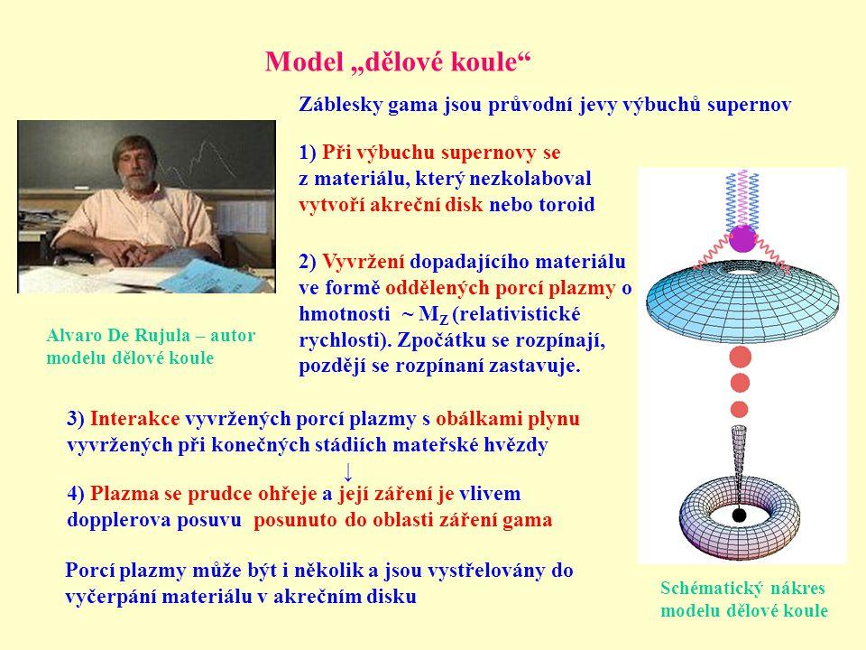 """Model """"dělové koule Alvaro De Rujula – autor modelu dělové koule Schématický nákres modelu dělové koule 1) Při výbuchu supernovy se z materiálu, který nezkolaboval vytvoří akreční disk nebo toroid 2) Vyvržení dopadajícího materiálu ve formě oddělených porcí plazmy o hmotnosti ~ M Z (relativistické rychlosti)."""