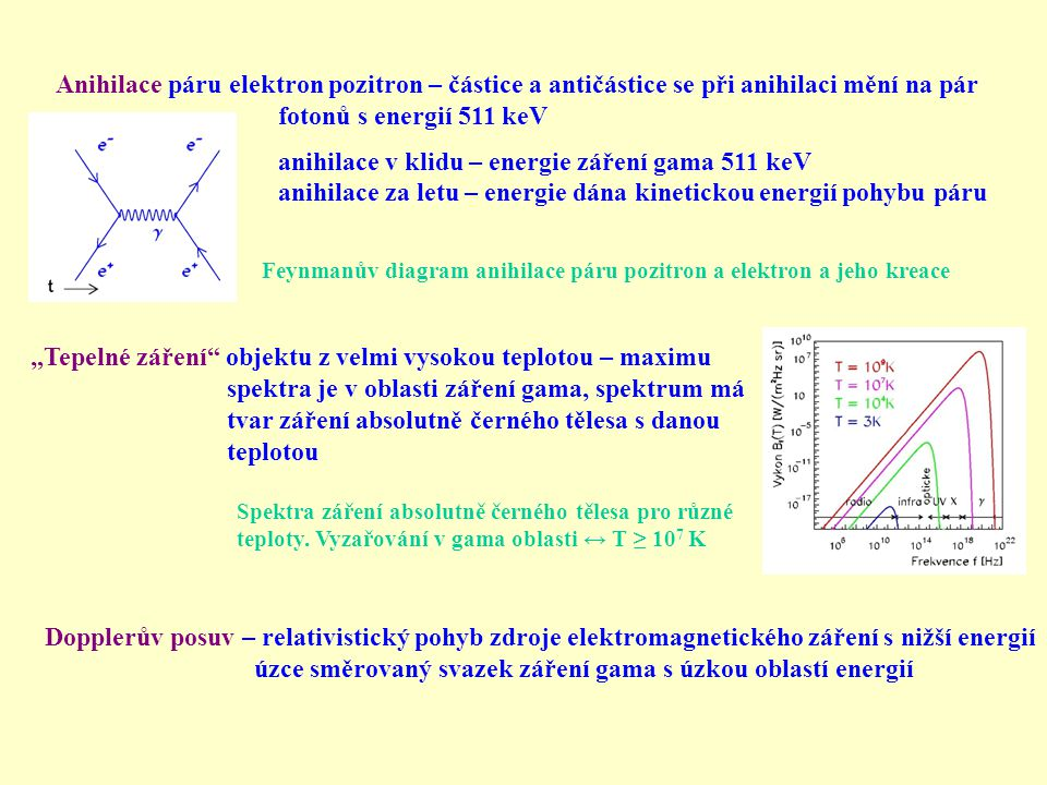 Jak záření gama interaguje s hmotou 1) Fotoefekt: foton předá energii elektronu v atomovém obalu 2) Comptonův rozptyl: foton se rozptýlí na elektronu a předá mu část energie 3) Tvorba párů elektron a pozitron: v poli atomového jádra se vytvoří e + e - pár pozitron po ztrátě kinetické energie anihiluje z elektronem.