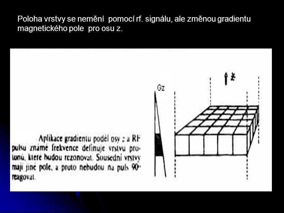 Poloha vrstvy se nemění pomocí rf. signálu, ale změnou gradientu magnetického pole pro osu z.