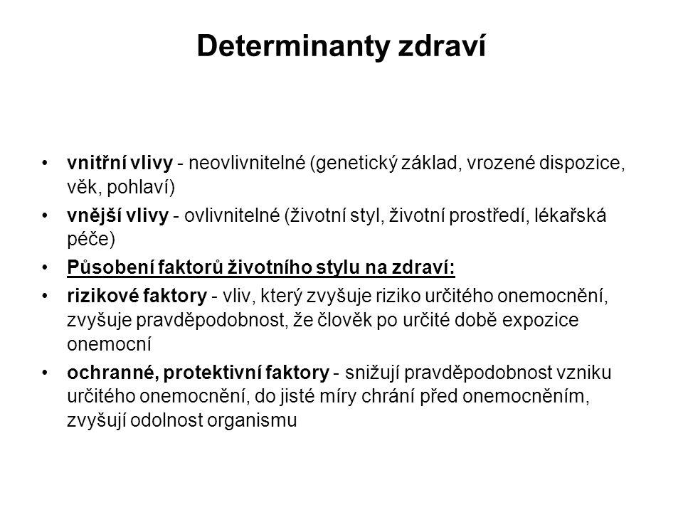 Determinanty zdraví vnitřní vlivy - neovlivnitelné (genetický základ, vrozené dispozice, věk, pohlaví) vnější vlivy - ovlivnitelné (životní styl, živo