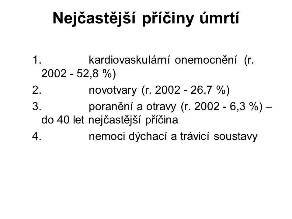 Nejčastější příčiny úmrtí 1. kardiovaskulární onemocnění (r. 2002 - 52,8 %) 2. novotvary (r. 2002 - 26,7 %) 3. poranění a otravy (r. 2002 - 6,3 %) – d