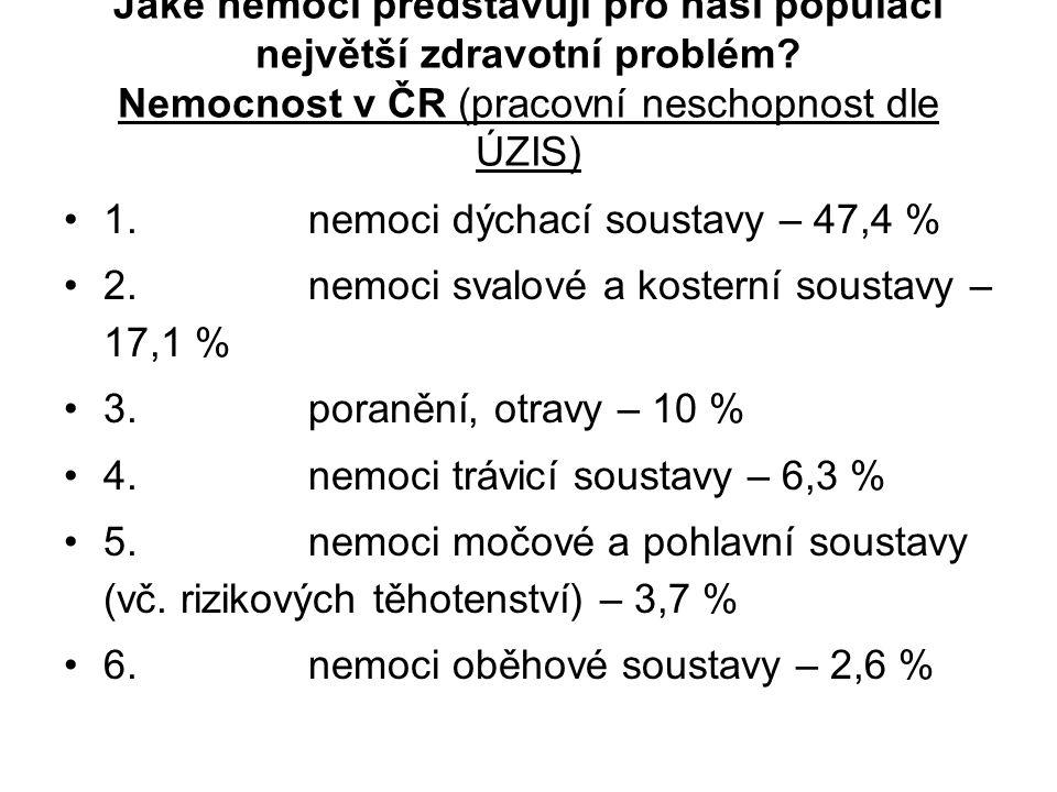 Jaké nemoci představují pro naši populaci největší zdravotní problém? Nemocnost v ČR (pracovní neschopnost dle ÚZIS) 1. nemoci dýchací soustavy – 47,4