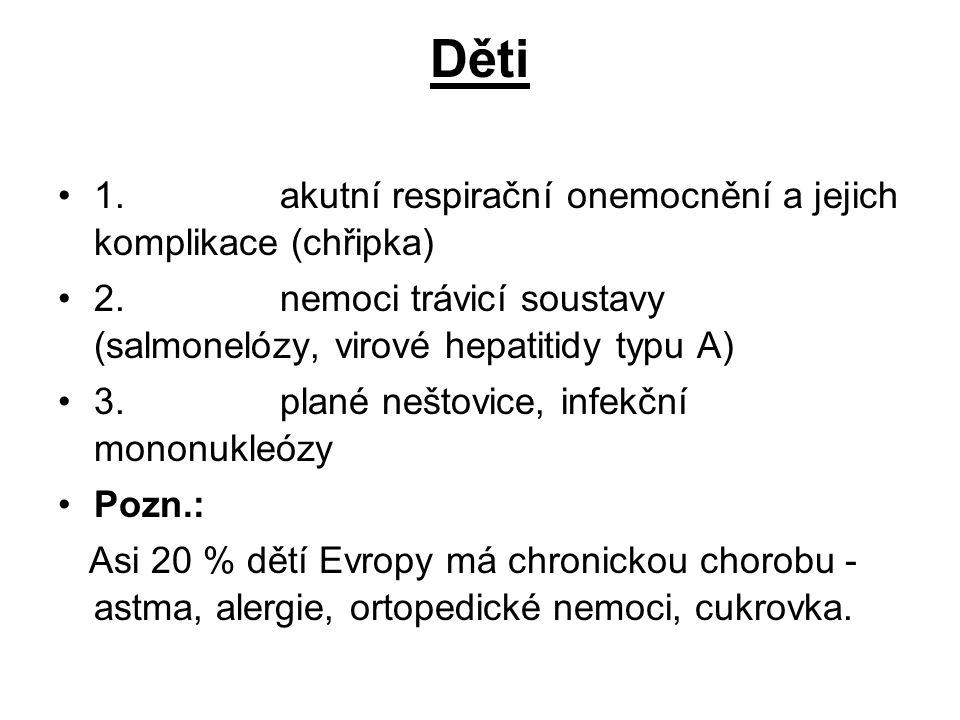 Děti 1. akutní respirační onemocnění a jejich komplikace (chřipka) 2. nemoci trávicí soustavy (salmonelózy, virové hepatitidy typu A) 3. plané neštovi