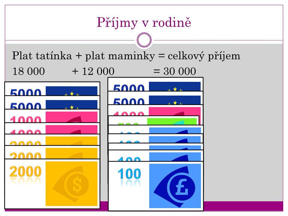 Příjmy v rodině Plat tatínka + plat maminky = celkový příjem 18 000 + 12 000 = 30 000