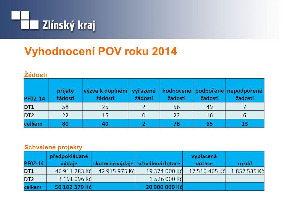 Vyhodnocení POV roku 2014 Žádosti PF02-14 přijaté žádosti výzva k doplnění žádosti vyřazené žádosti hodnocené žádosti podpořené žádosti nepodpořené žádosti DT15825256497 DT22215022166 celkem80402786513 PF02-14 předpokládané výdajeskutečné výdajeschválená dotace vyplacená dotacerozdíl DT1 46 911 283 Kč42 915 975 Kč19 374 000 Kč17 516 465 Kč1 857 535 Kč DT2 3 191 096 Kč 1 526 000 Kč celkem 50 102 379 Kč 20 900 000 Kč Schválené projekty