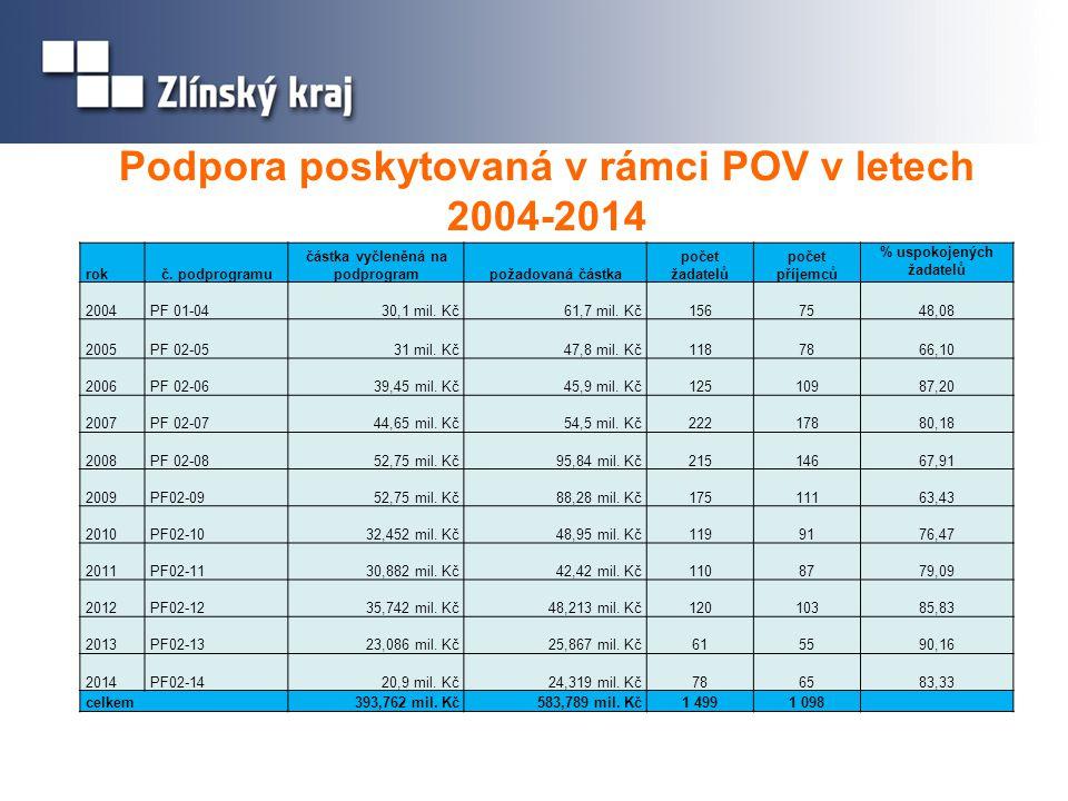Podpora poskytovaná v rámci POV v letech 2004-2014 rokč. podprogramu částka vyčleněná na podprogrampožadovaná částka počet žadatelů počet příjemců % u