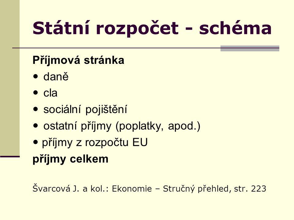 Státní rozpočet - schéma Příjmová stránka daně cla sociální pojištění ostatní příjmy (poplatky, apod.) příjmy z rozpočtu EU příjmy celkem Švarcová J.
