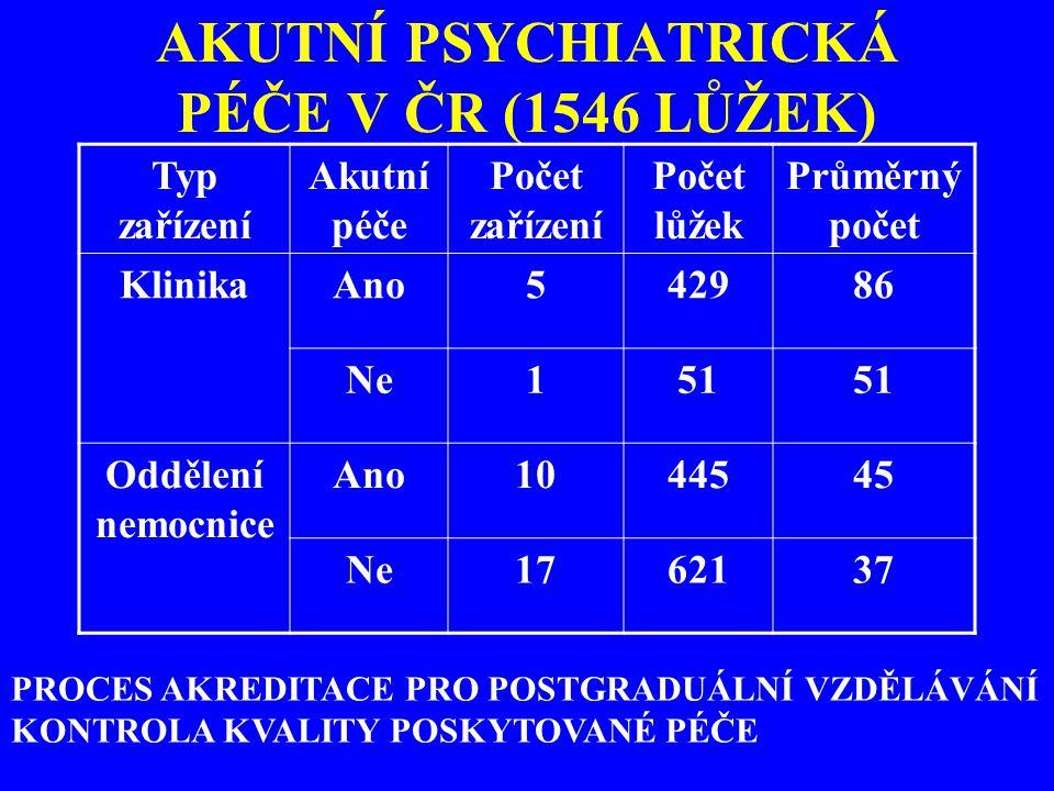 AKUTNÍ PSYCHIATRICKÁ PÉČE V ČR (1546 LŮŽEK) Typ zařízení Akutní péče Počet zařízení Počet lůžek Průměrný počet KlinikaAno542986 Ne151 Oddělení nemocni