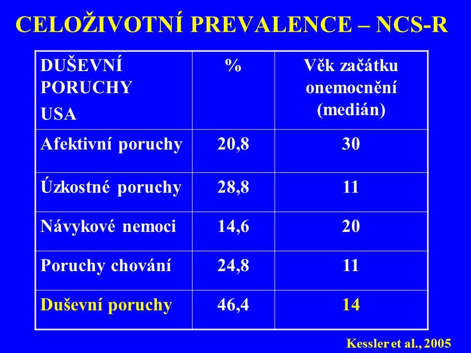 CELOŽIVOTNÍ PREVALENCE – NCS-R DUŠEVNÍ PORUCHY USA %Věk začátku onemocnění (medián) Afektivní poruchy20,830 Úzkostné poruchy28,811 Návykové nemoci14,6