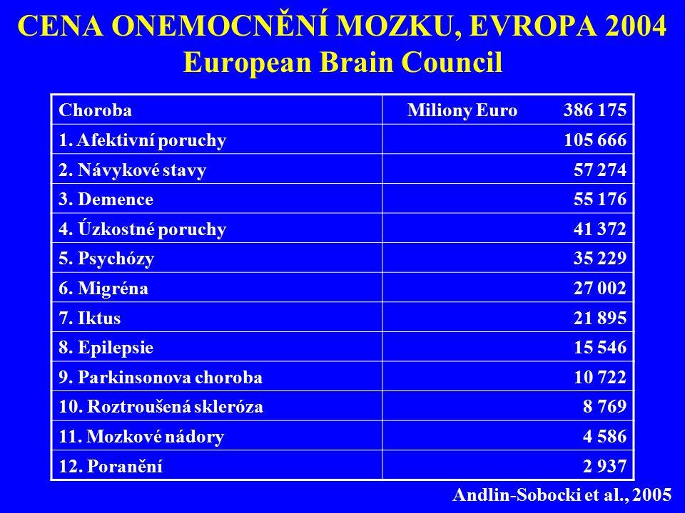 CENA ONEMOCNĚNÍ MOZKU, EVROPA 2004 European Brain Council ChorobaMiliony Euro 386 175 1. Afektivní poruchy105 666 2. Návykové stavy57 274 3. Demence55