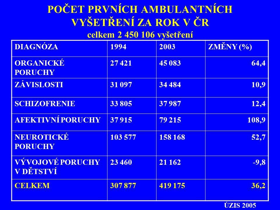POČET PRVNÍCH AMBULANTNÍCH VYŠETŘENÍ ZA ROK V ČR celkem 2 450 106 vyšetření DIAGNÓZA19942003ZMĚNY (%) ORGANICKÉ PORUCHY 27 42145 08364,4 ZÁVISLOSTI31