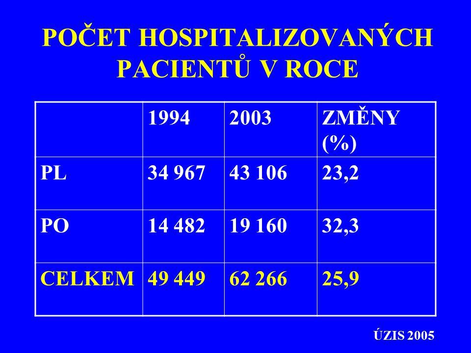 POČET HOSPITALIZOVANÝCH PACIENTŮ V ROCE 19942003ZMĚNY (%) PL34 96743 10623,2 PO14 48219 16032,3 CELKEM49 44962 26625,9 ÚZIS 2005