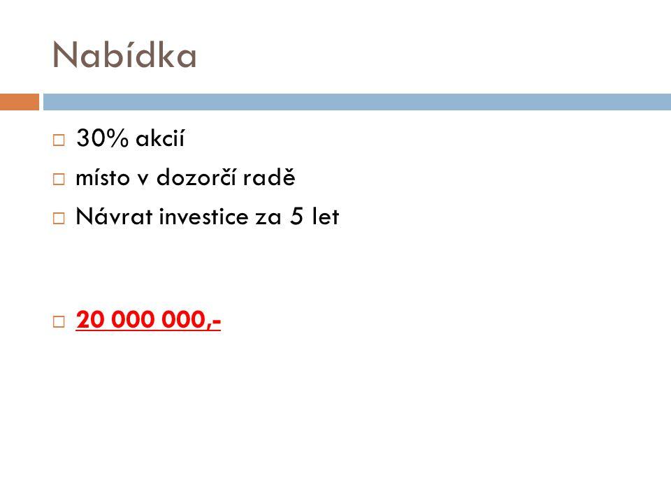 Nabídka  30% akcií  místo v dozorčí radě  Návrat investice za 5 let  20 000 000,-