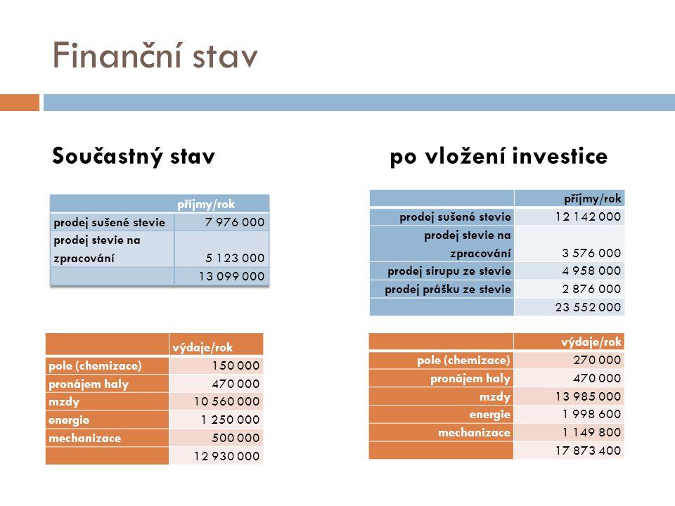 Finanční stav Součastný stavpo vložení investice 20 milionů výdaje/rok pole (chemizace)150 000 pronájem haly470 000 mzdy10 560 000 energie1 250 000 mechanizace500 000 12 930 000 výdaje/rok pole (chemizace)270 000 pronájem haly470 000 mzdy13 985 000 energie1 998 600 mechanizace1 149 800 17 873 400 příjmy/rok prodej sušené stevie12 142 000 prodej stevie na zpracování3 576 000 prodej sirupu ze stevie4 958 000 prodej prášku ze stevie2 876 000 23 552 000
