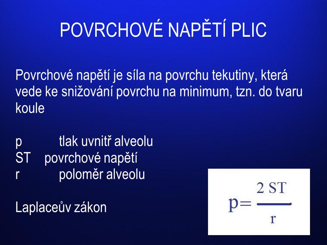 POVRCHOVÉ NAPĚTÍ PLIC Povrchové napětí je síla na povrchu tekutiny, která vede ke snižování povrchu na minimum, tzn. do tvaru koule ptlak uvnitř alveo