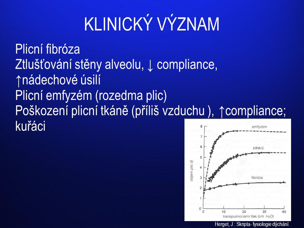 KLINICKÝ VÝZNAM Plicní fibróza Ztlušťování stěny alveolu, ↓ compliance, ↑nádechové úsilí Plicní emfyzém (rozedma plic) Poškození plicní tkáně (příliš