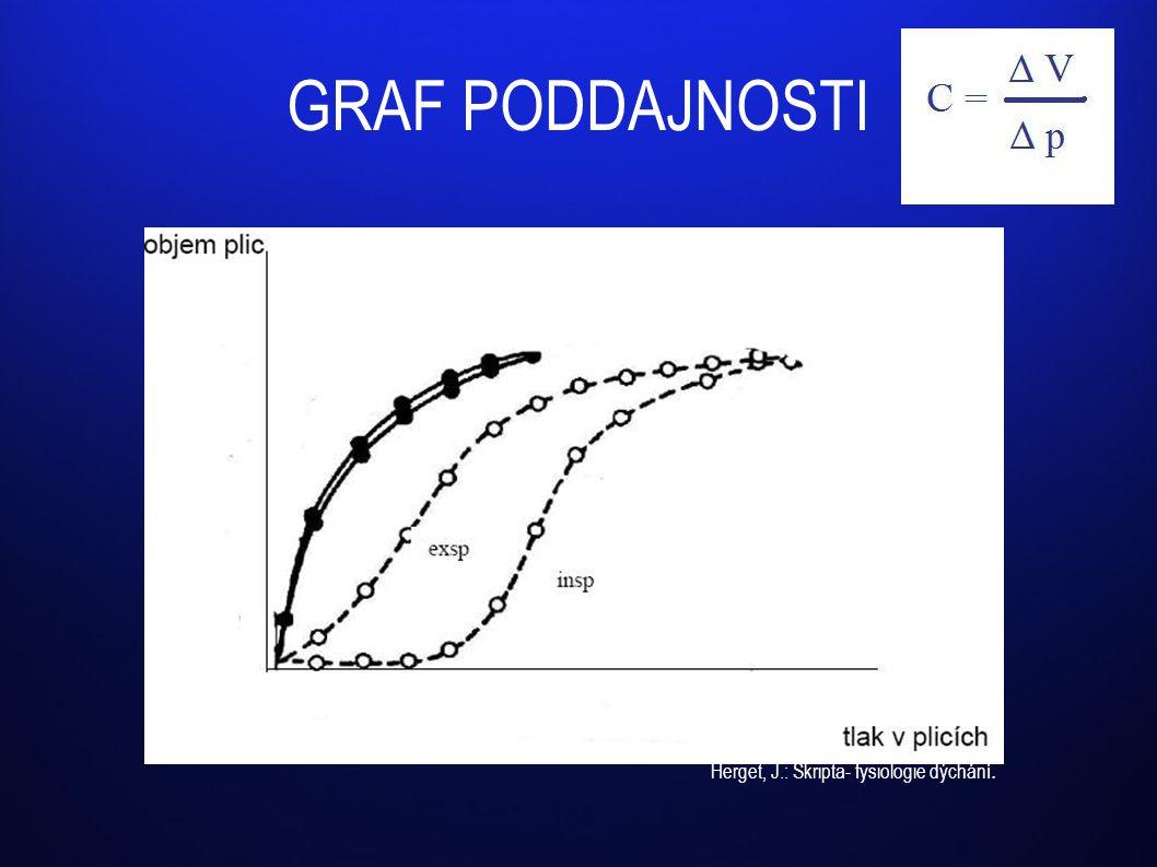 GRAF PODDAJNOSTI Herget, J.: Skripta- fysiologie dýchání.