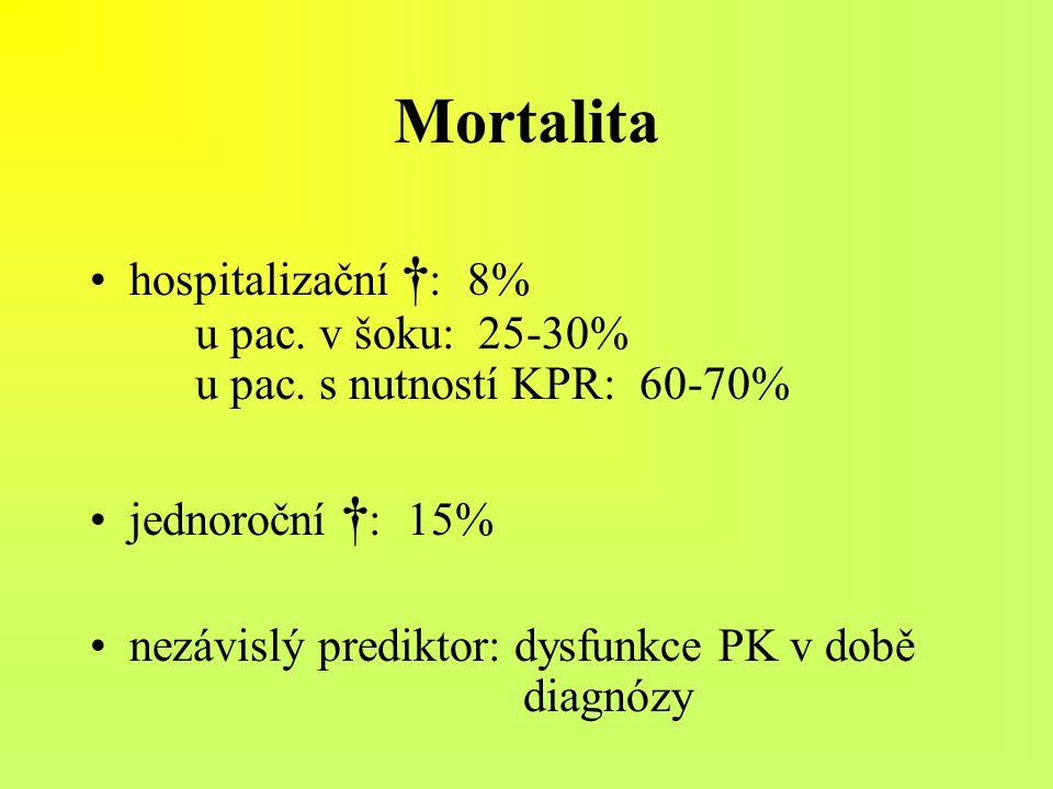 Mortalita hospitalizační † : 8% u pac. v šoku: 25-30% u pac. s nutností KPR: 60-70% jednoroční † : 15% nezávislý prediktor: dysfunkce PK v době diagnó