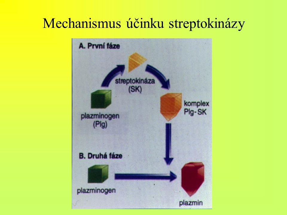 Mechanismus účinku streptokinázy