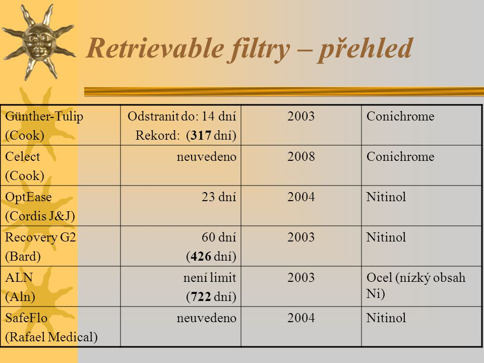 Retrievable filtry – přehled Günther-Tulip (Cook) Odstranit do: 14 dní Rekord: (317 dní) 2003Conichrome Celect (Cook) neuvedeno2008Conichrome OptEase (Cordis J&J) 23 dní2004Nitinol Recovery G2 (Bard) 60 dní (426 dní) 2003Nitinol ALN (Aln) není limit (722 dní) 2003Ocel (nízký obsah Ni) SafeFlo (Rafael Medical) neuvedeno2004Nitinol