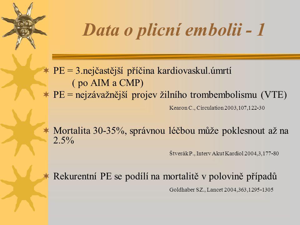 Data o plicní embolii - 1  PE = 3.nejčastější příčina kardiovaskul.úmrtí ( po AIM a CMP)  PE = nejzávažnější projev žilního trombembolismu (VTE) Kearon C., Circulation 2003,107,122-30  Mortalita 30-35%, správnou léčbou může poklesnout až na 2.5% Štverák P., Interv Akut Kardiol 2004,3,177-80  Rekurentní PE se podílí na mortalitě v polovině případů Goldhaber SZ., Lancet 2004,363,1295-1305