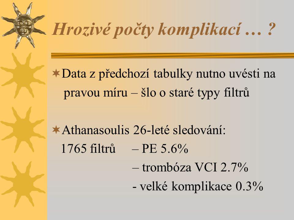 Hrozivé počty komplikací … ?  Data z předchozí tabulky nutno uvésti na pravou míru – šlo o staré typy filtrů  Athanasoulis 26-leté sledování: 1765 f