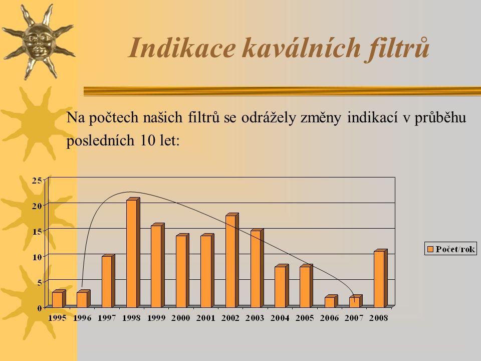 Indikace kaválních filtrů Na počtech našich filtrů se odrážely změny indikací v průběhu posledních 10 let:
