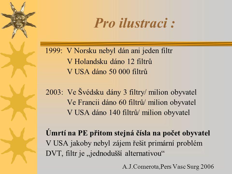 Pro ilustraci : 1999: V Norsku nebyl dán ani jeden filtr V Holandsku dáno 12 filtrů V USA dáno 50 000 filtrů 2003: Ve Švédsku dány 3 filtry/ milion ob