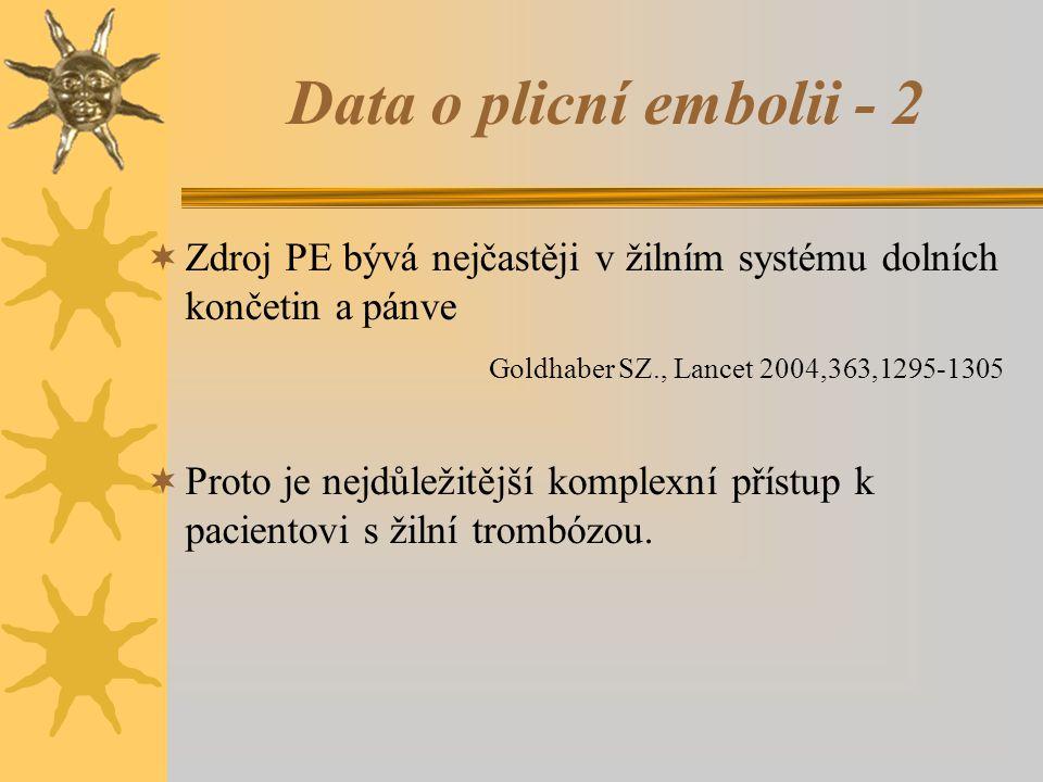 Data o plicní embolii - 2  Zdroj PE bývá nejčastěji v žilním systému dolních končetin a pánve Goldhaber SZ., Lancet 2004,363,1295-1305  Proto je nej