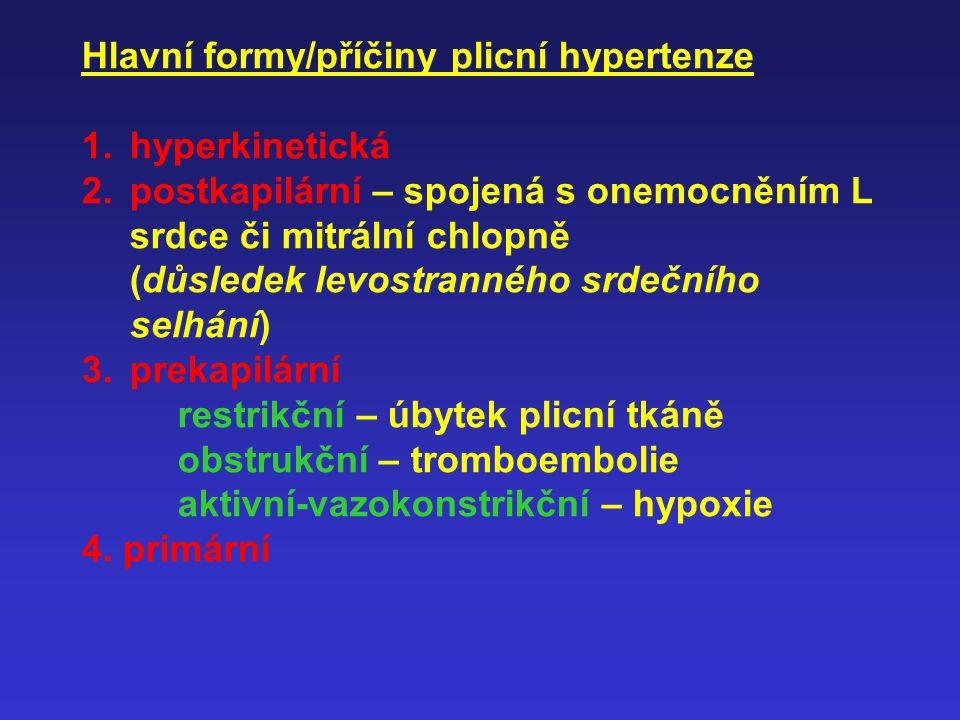 Hlavní formy/příčiny plicní hypertenze 1.hyperkinetická 2.postkapilární – spojená s onemocněním L srdce či mitrální chlopně (důsledek levostranného srdečního selhání) 3.prekapilární restrikční – úbytek plicní tkáně obstrukční – tromboembolie aktivní-vazokonstrikční – hypoxie 4.