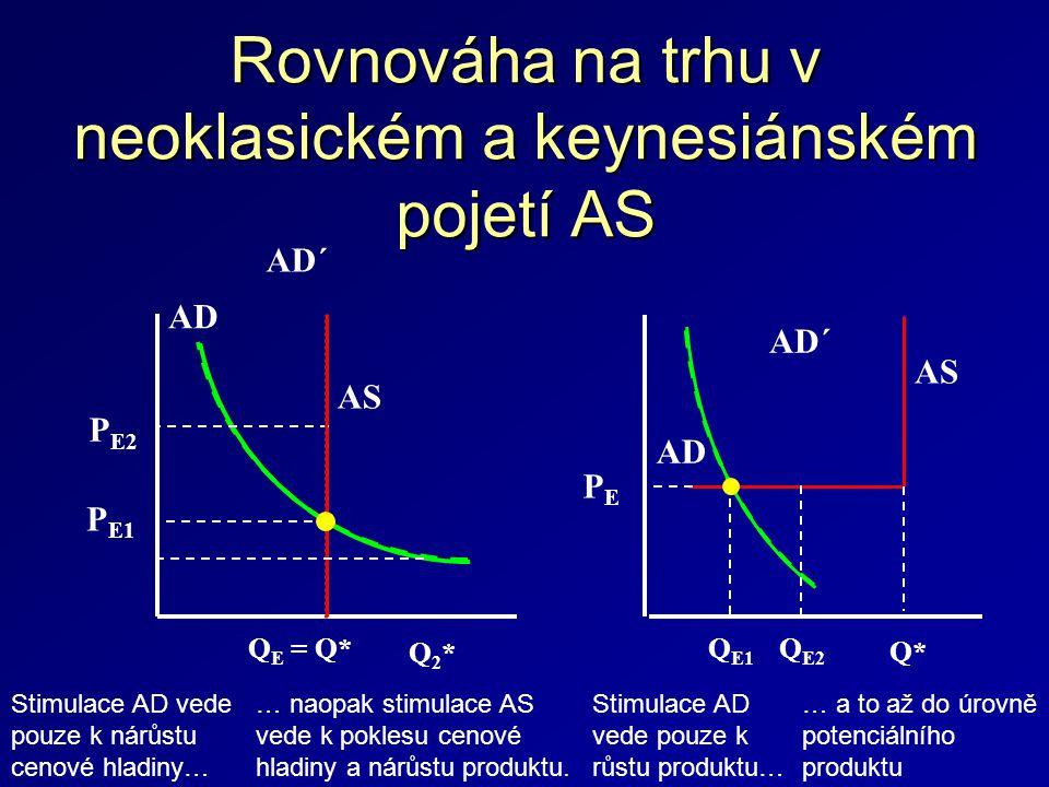 Rovnováha na trhu v neoklasickém a keynesiánském pojetí AS Q E = Q* AD AD´ AS Q E1 AD AD´ AS Q* Q E2 P E1 P E2 PEPE Q2*Q2* Stimulace AD vede pouze k nárůstu cenové hladiny… … naopak stimulace AS vede k poklesu cenové hladiny a nárůstu produktu.