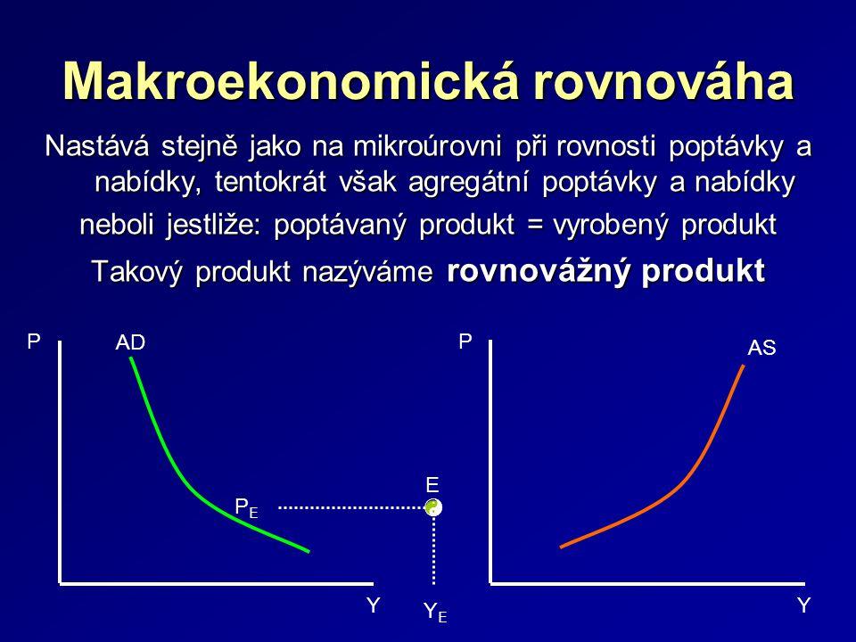 Makroekonomická rovnováha Nastává stejně jako na mikroúrovni při rovnosti poptávky a nabídky, tentokrát však agregátní poptávky a nabídky neboli jestliže: poptávaný produkt = vyrobený produkt Takový produkt nazýváme rovnovážný produkt P Y AD AS P Y PEPE YEYE E 