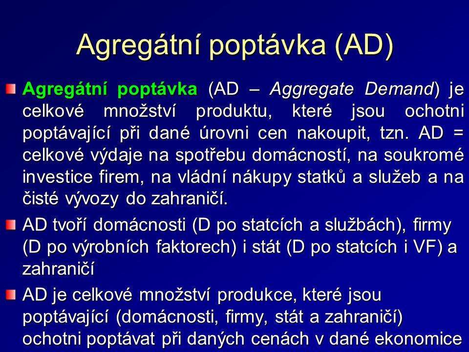 Agregátní poptávka (AD) Agregátní poptávka (AD – Aggregate Demand) je celkové množství produktu, které jsou ochotni poptávající při dané úrovni cen nakoupit, tzn.