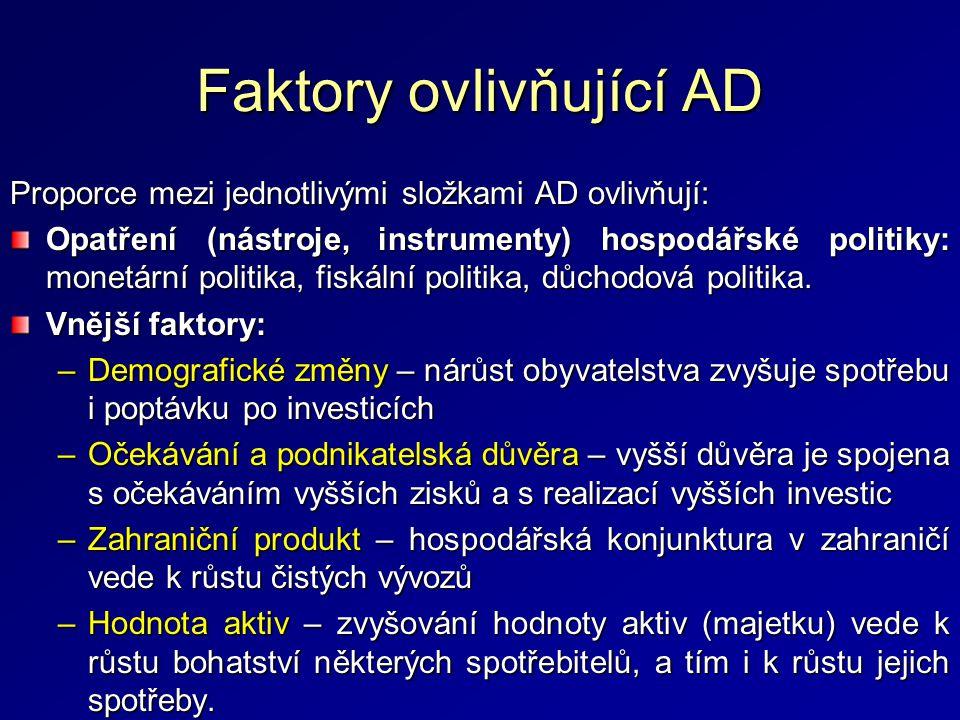 Faktory ovlivňující AD Proporce mezi jednotlivými složkami AD ovlivňují: Opatření (nástroje, instrumenty) hospodářské politiky: monetární politika, fiskální politika, důchodová politika.