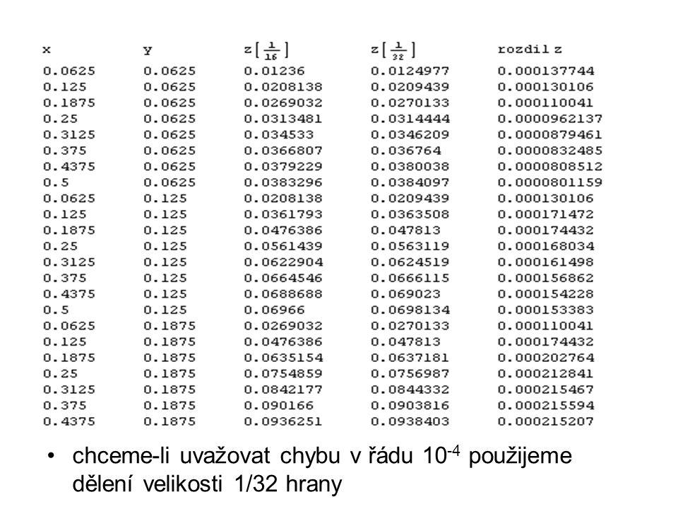chceme-li uvažovat chybu v řádu 10 -4 použijeme dělení velikosti 1/32 hrany